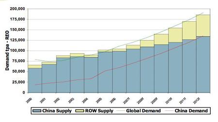 djk_supply_demand